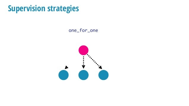 Supervision strategies one_for_one