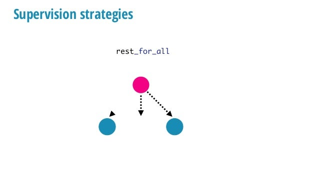 Supervision strategies rest_for_all