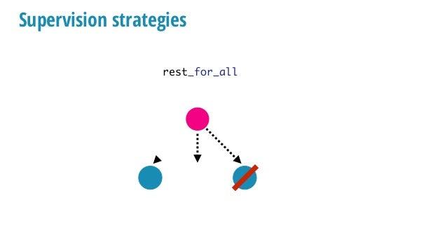 Let it crash vs defensive programming :ok = do_something_that_can_crash Not :ok? process crashes Supervisors take care of ...