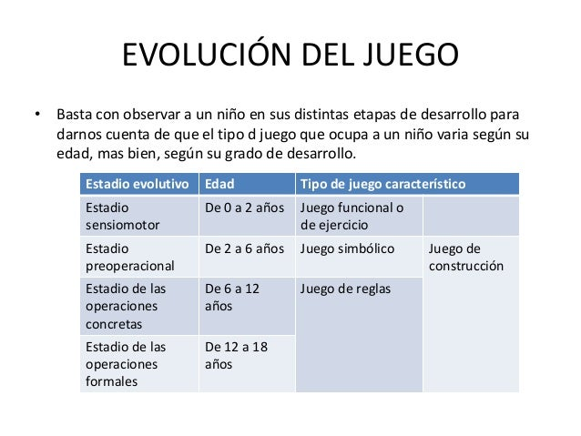 EVOLUCIÓN DEL JUEGO• Basta con observar a un niño en sus distintas etapas de desarrollo para  darnos cuenta de que el tipo...
