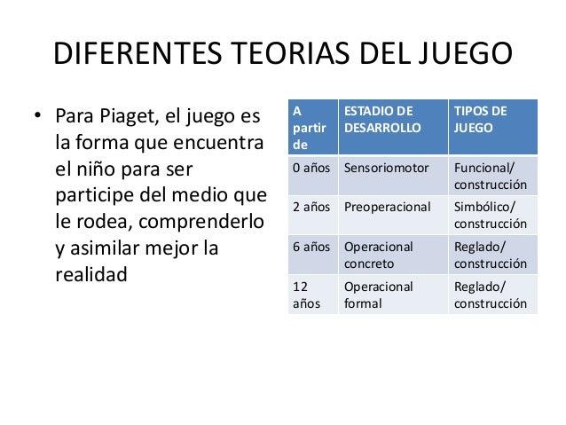 DIFERENTES TEORIAS DEL JUEGO• Para Piaget, el juego es   A                             partir                             ...