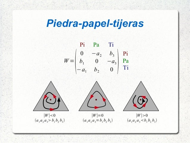 Piedra-papel-tijeras W =  0 −a2 b3 b1 0 −a3 −a1 b2 0  Pi Pa Ti Pi Pa Ti ∣W∣=0 a1a2 a3=b1 b2 b3 ∣W∣0 a1a2 a3b1 b...
