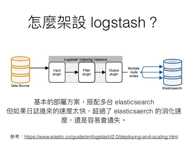 Elasitcsearch + Logstash + Kibana 日誌監控