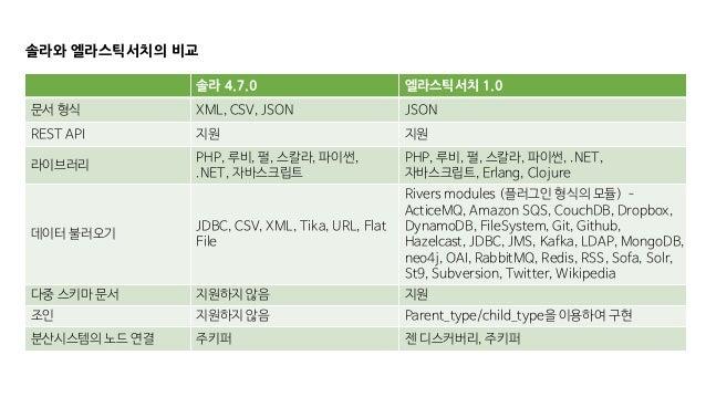 솔라와 엘라스틱서치의 비교 솔라 4.7.0 엘라스틱서치 1.0 문서 형식 XML, CSV, JSON JSON REST API 지원 지원 라이브러리 PHP, 루비, 펄, 스칼라, 파이썬, .NET, 자바스크립트 PHP, ...