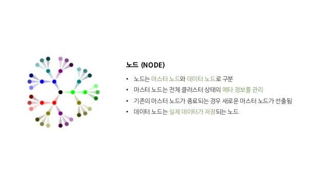 노드 (NODE) • 노드는 마스터 노드와 데이터 노드로 구분 • 마스터 노드는 전체 클러스터 상태의 메타 정보를 관리 • 기존의 마스터 노드가 종료되는 경우 새로운 마스터 노드가 선출됨 • 데이터 노드는 실제 데이터가...