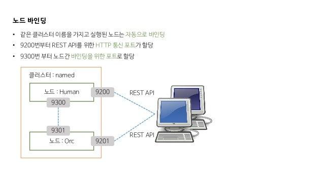 노드 바인딩 노드 : Human 클러스터 : named 노드 : Orc • 같은 클러스터 이름을 가지고 실행된 노드는 자동으로 바인딩 • 9200번부터 REST API를 위한 HTTP 통신 포트가 할당 • 9300번 부...