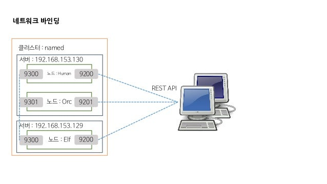 네트워크 바인딩 클러스터 : named 노드 : Elf REST API 서버 : 192.168.153.130 서버 : 192.168.153.129 노드 : Human 노드 : Orc 9300 9300 9301 9200 ...