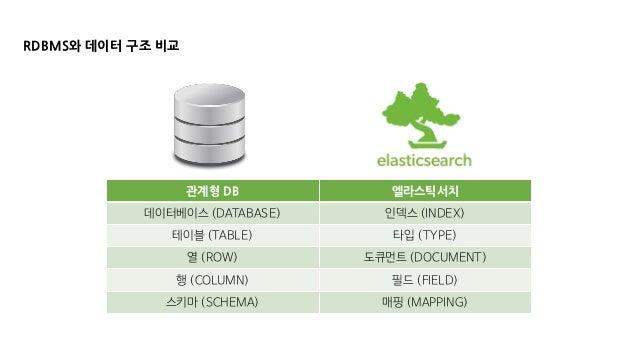 RDBMS와 데이터 구조 비교 관계형 DB 엘라스틱서치 데이터베이스 (DATABASE) 인덱스 (INDEX) 테이블 (TABLE) 타입 (TYPE) 열 (ROW) 도큐먼트 (DOCUMENT) 행 (COLUMN) 필드 (...