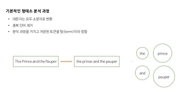 기본적인 형태소 분석 과정 the The Prince and the Pauper the prince and the pauper prince pauper and • 대문자는 모두 소문자로 변환 • 중복 단어 제거 • 분석...