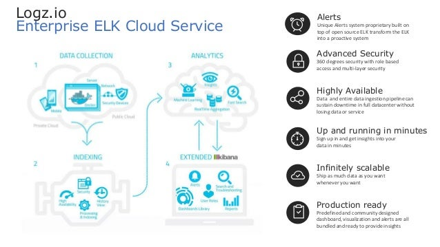Up and running in minutes Sign up in and get insights into your data in minutes Logz.io Enterprise ELK Cloud Service Produ...