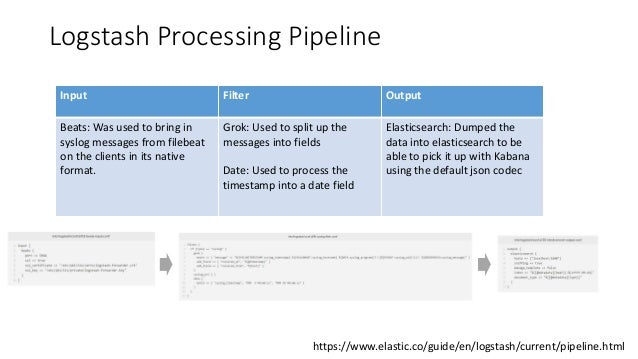 Logstash Processing Pipeline Input Filter Output Beats: Was used to bring in syslog messages from filebeat on the clients ...