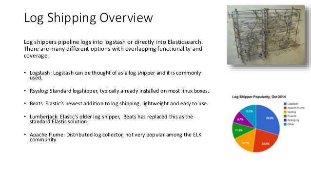 Log Shipping Overview Log shippers pipeline logs into logstash or directly into Elasticsearch. There are many different op...