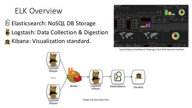 ELK Overview • Elasticsearch: NoSQL DB Storage • Logstash: Data Collection & Digestion • Kibana: Visualization standard. T...