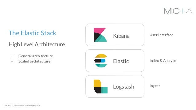 Search Analytics with ELK (Elastic Stack)