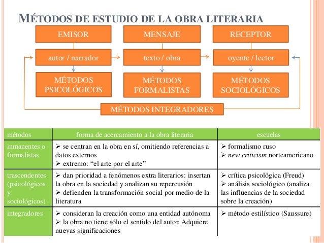 MÉTODOS DE ESTUDIO DE LA OBRA LITERARIA                   EMISOR                        MENSAJE                      RECEP...