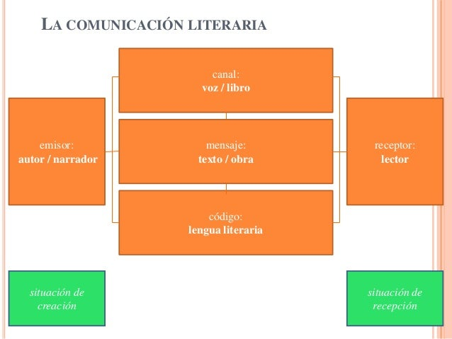 LA COMUNICACIÓN LITERARIA                        canal:                      voz / libro    emisor:             mensaje:  ...