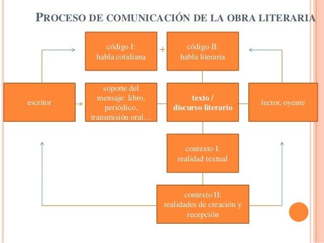 PROCESO DE COMUNICACIÓN DE LA OBRA LITERARIA               código I:              código II:            habla cotidiana   ...