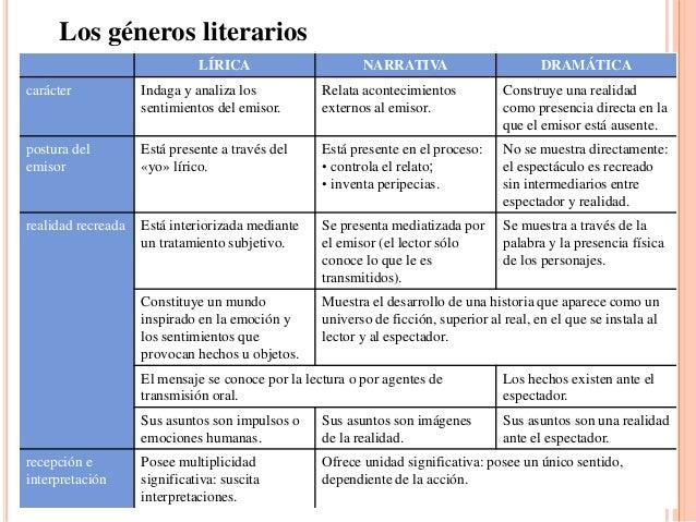 Los géneros literarios                              LÍRICA                      NARRATIVA                        DRAMÁTICA...