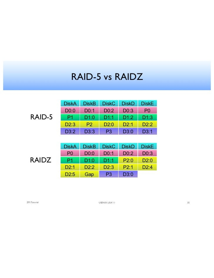 Zfs Raidz Expansion 2019