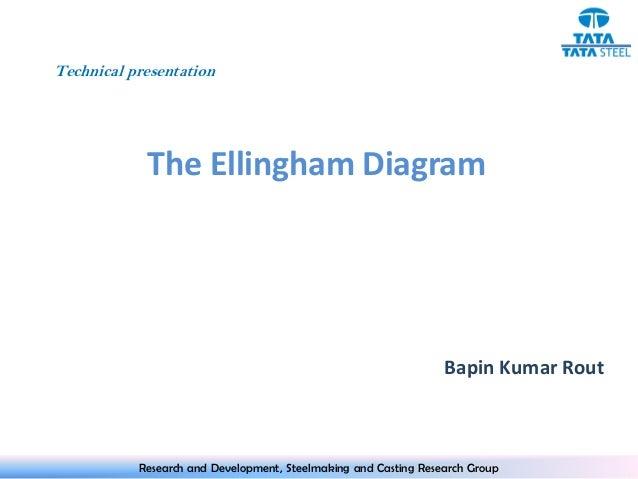 Ellingham diagram technical presentation the ellingham diagram ccuart Image collections