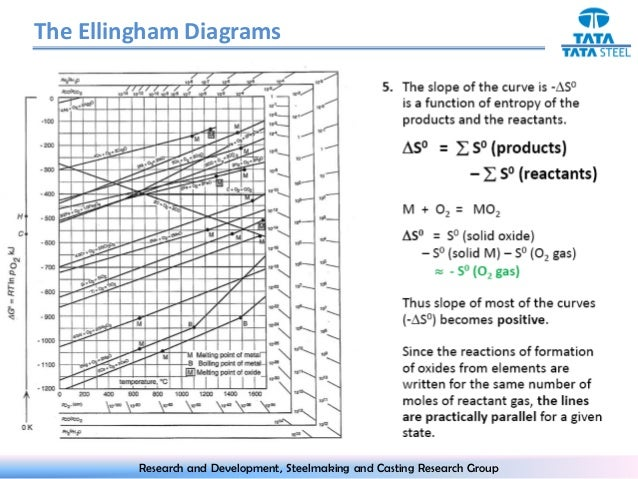 Ellingham diagram 10 the ellingham diagrams ccuart