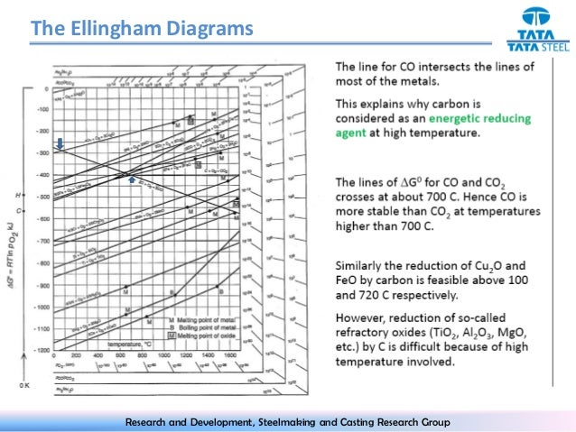 Ellingham diagram the ellingham diagram research and development steelmaking and casting research group 12 ccuart