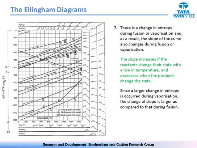 ELLINGHAM DIAGRAM EXPLANATION PDF DOWNLOAD