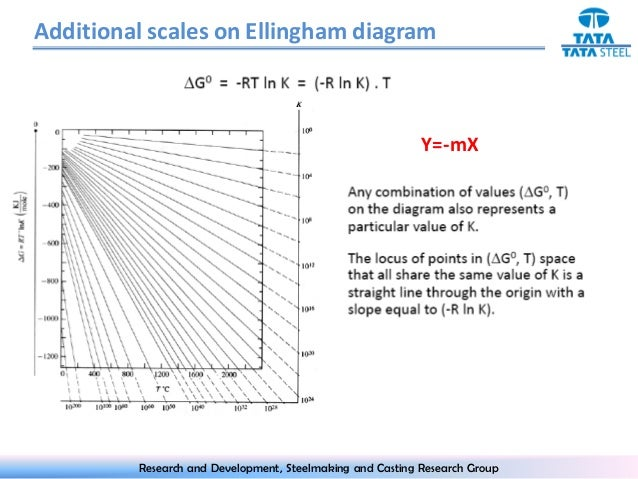 Ellingham diagram the ellingham diagrams research and development steelmaking and casting research group 14 ccuart Gallery