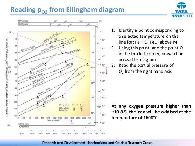 Ellingham diagram how to read wiring diagram database ellingham diagram rh slideshare net ellingham diagram metal oxides ellingham diagram metal oxides ccuart Gallery