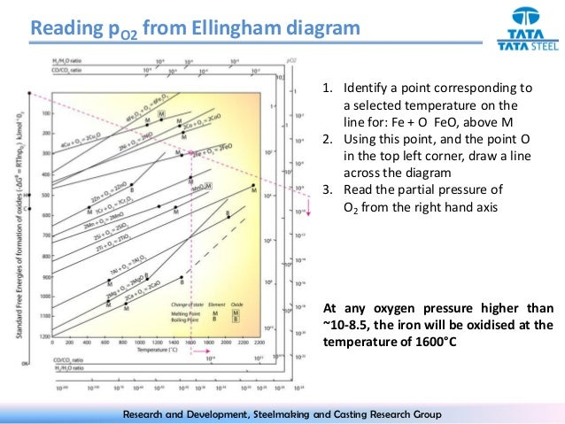 Ellingham diagram ccuart