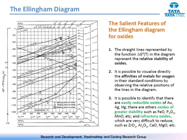 Ellingham diagram the ellingham diagram oxide stable metal stable research and development steelmaking and casting research group 6 ccuart