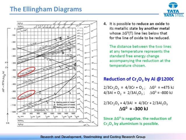 Ellingham diagram the ellingham diagram research and development steelmaking and casting research group 7 ccuart