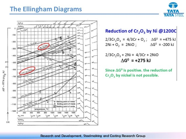 Ellingham diagram the ellingham diagrams research and development steelmaking and casting research group 8 ccuart