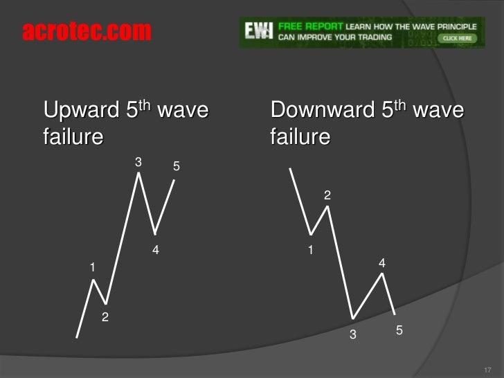 Elliott-wave