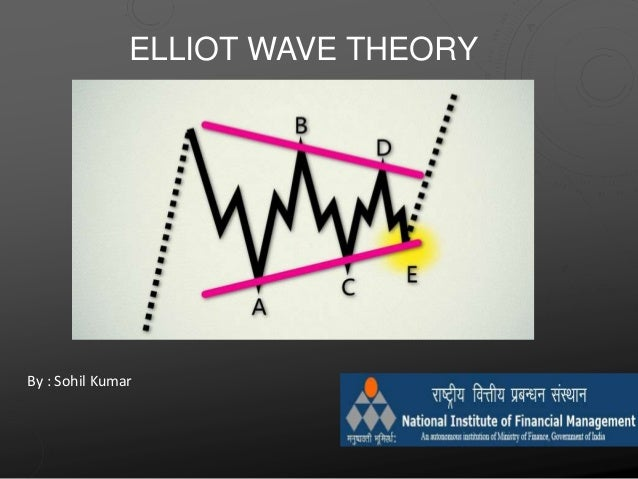 ELLIOT WAVE THEORY By : Sohil Kumar
