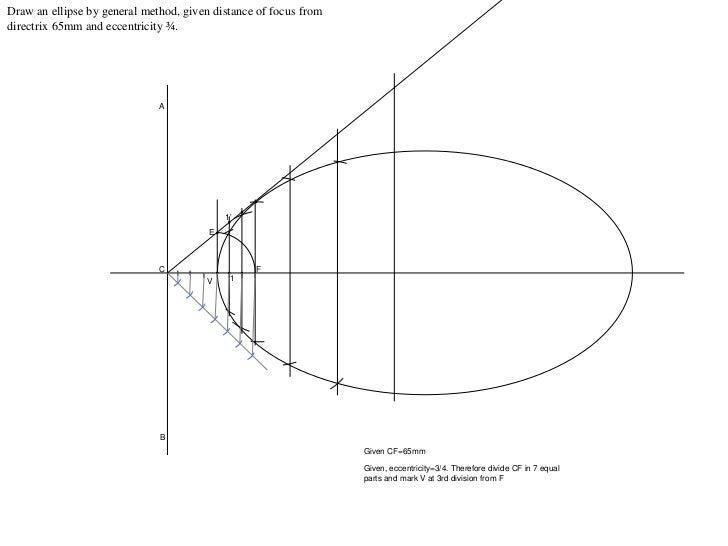 Ellipse by gen method(thedirectdata.com)
