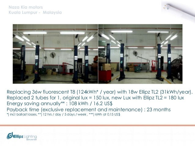 Replacing 400w HPS (3,494kWh* / year) with 120w Ellipz HB1 (1,198kWh/year). Replaced original lux = 38 lux, new Lux with E...