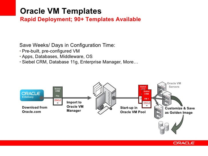 Application driven virtualization architectural for Download oracle vm templates