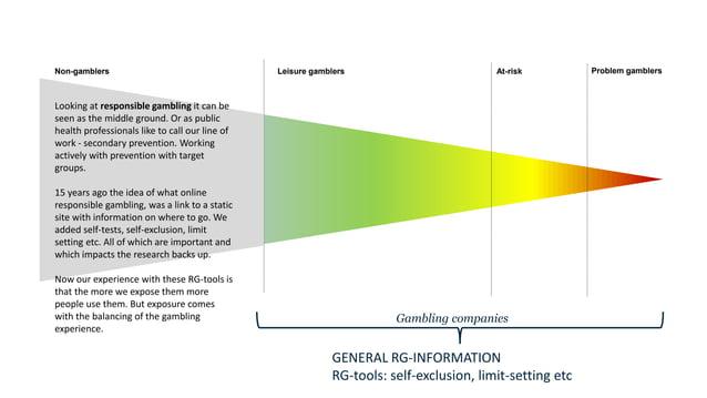 Non-gamblers Leisure gamblers At-risk Problem gamblers GENERAL RG-INFORMATION RG-tools: self-exclusion, limit-setting etc ...