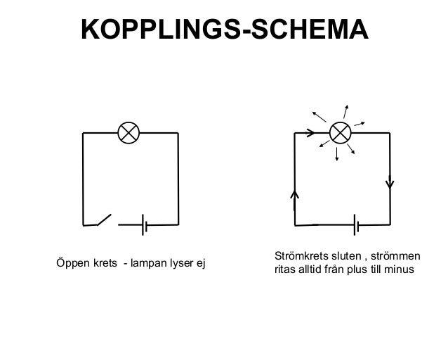 KOPPLINGS-SCHEMA Strömkrets sluten , strömmen ritas alltid från plus till minus Öppen krets - lampan lyser ej