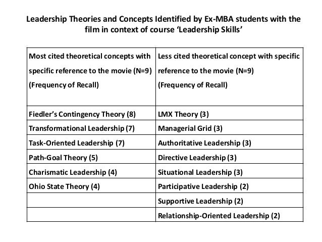 mba lmx theory Organizational behavior mba (friday) case study questions: 1 describe welch's leadership style using (a) the ohio state dimensions, (b) the managerial grid, and (c) lmx theory.