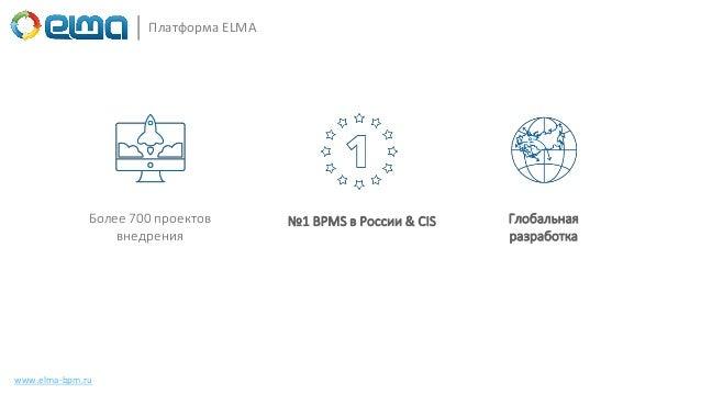 www.elma-bpm.ru Более 700 проектов внедрения №1 BPMS в России & CIS Глобальная разработка Платформа ELMA