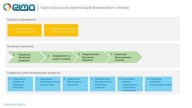 www.elma-bpm.ru Карта процессов организаций финансового сектора Процессы управления Основные процессы 3. Продвижение на ры...