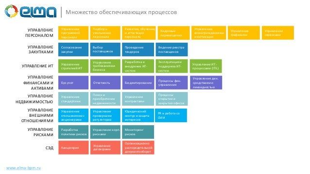 www.elma-bpm.ru Множество обеспечивающих процессов УПРАВЛЕНИЕ ПЕРСОНАЛОМ Управление программой персонала Подбор и увольнен...