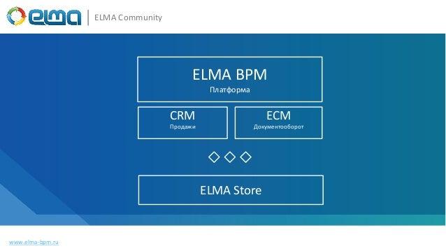 Документация КБ Видео www.elma-bpm.ru ELMA Community BPM-система Сообщество База знаний