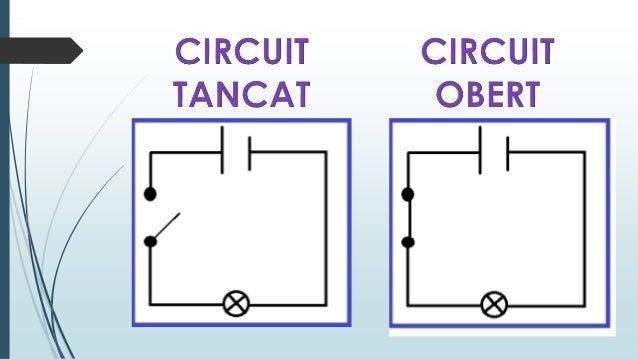 El magnetisme i els circuits elèctrics.