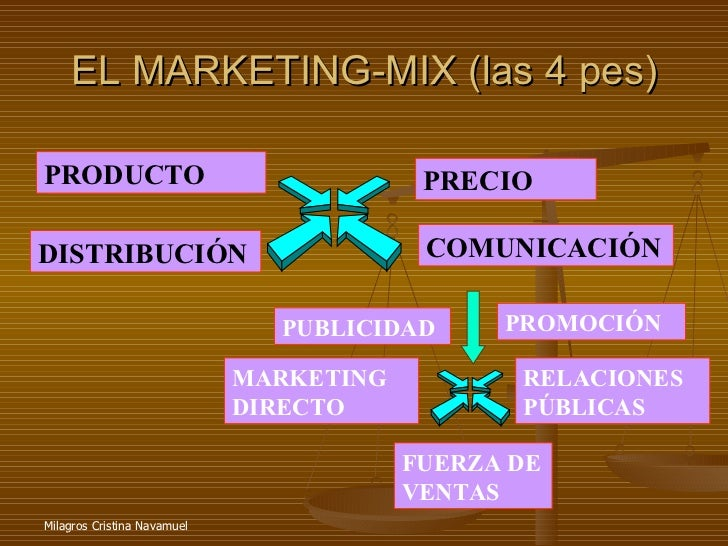 EL MARKETING-MIX (las 4 pes) PRODUCTO DISTRIBUCIÓN PRECIO COMUNICACIÓN PUBLICIDAD PROMOCIÓN RELACIONES PÚBLICAS FUERZA DE ...