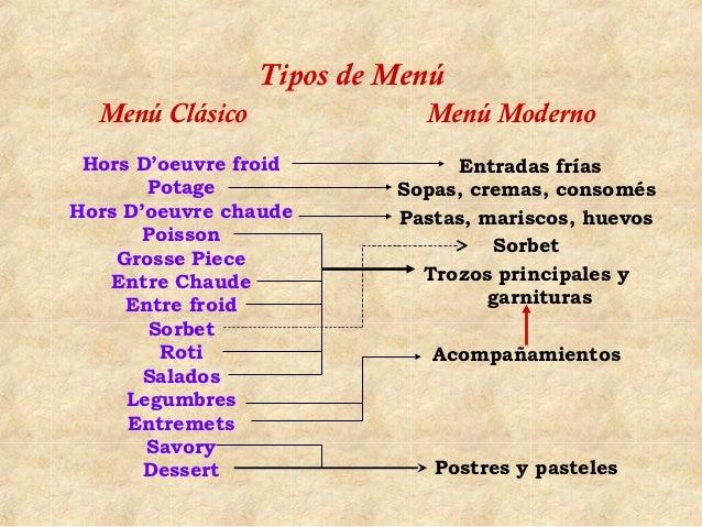 Tipos de Menú  Menú Clásico              Menú Moderno Hors D'oeuvre froid           Entradas frías       Potage           ...