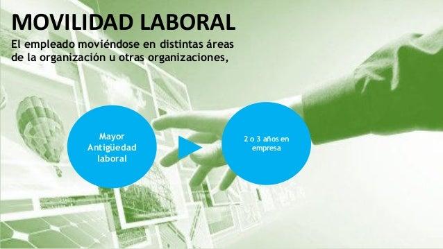 MOVILIDAD LABORAL El empleado moviéndose en distintas áreas de la organización u otras organizaciones, Mayor Antigüedad la...