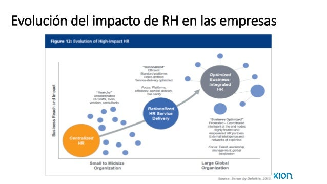 Evolución del impacto de RH en las empresas